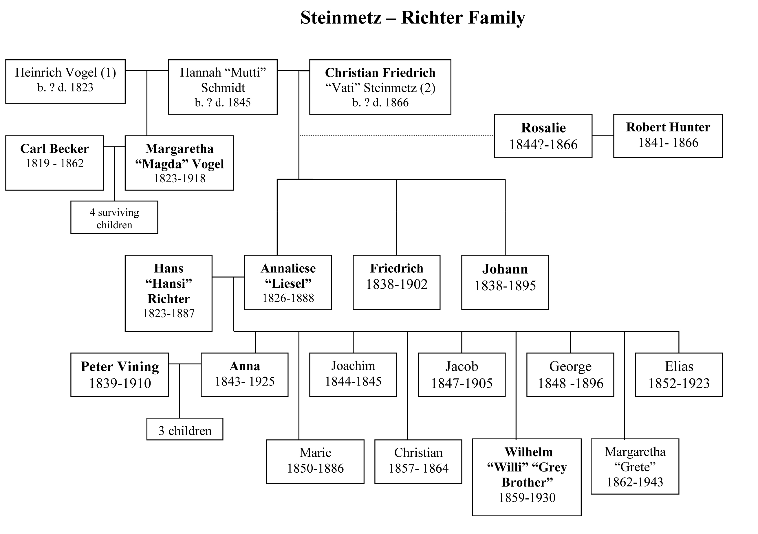 adelsverein family tree steinmetz richter 1